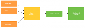 The flow of data from web servers to Elasticsearch