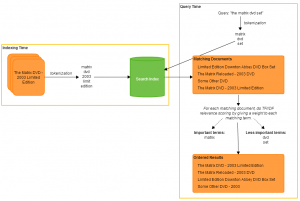 The processes of indexing and retrieval in a typical search engine.